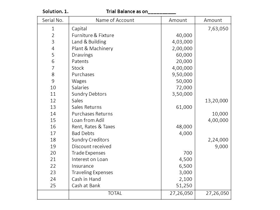 Solution. 1. Trial Balance as on__________
