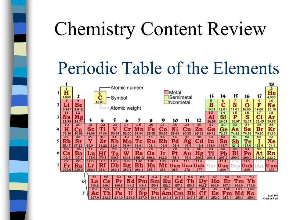 Periodic table of the elements ppt video online download periodic table of the elements urtaz Gallery