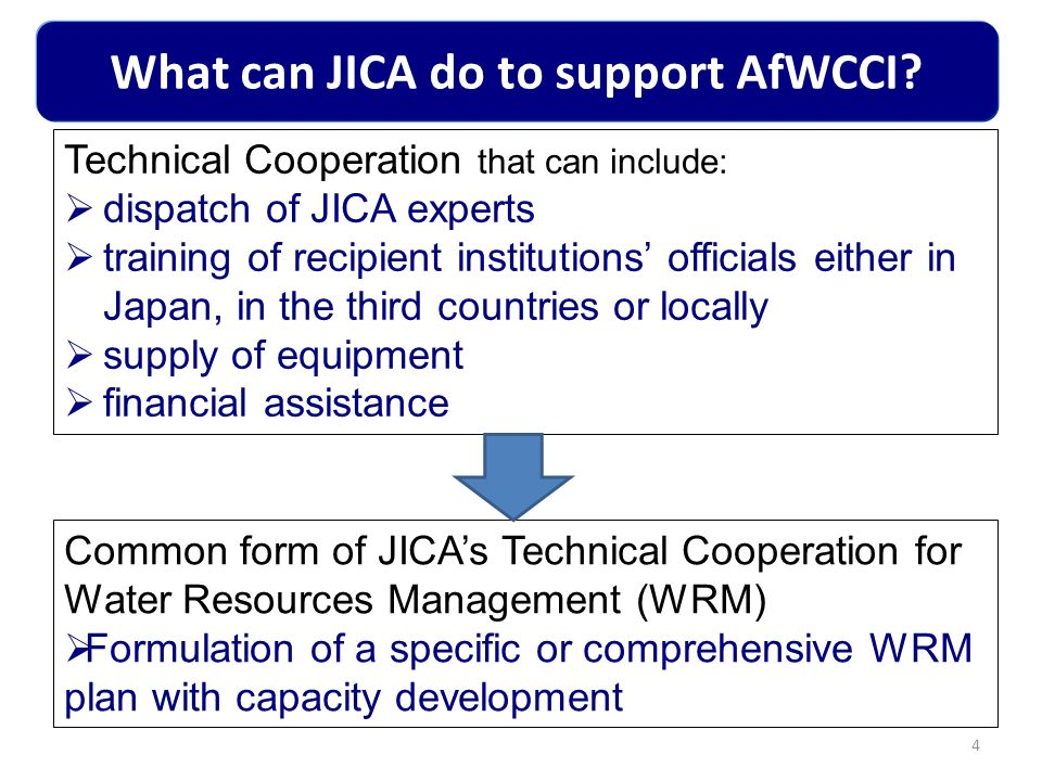 What can JICA do to support AfWCCI