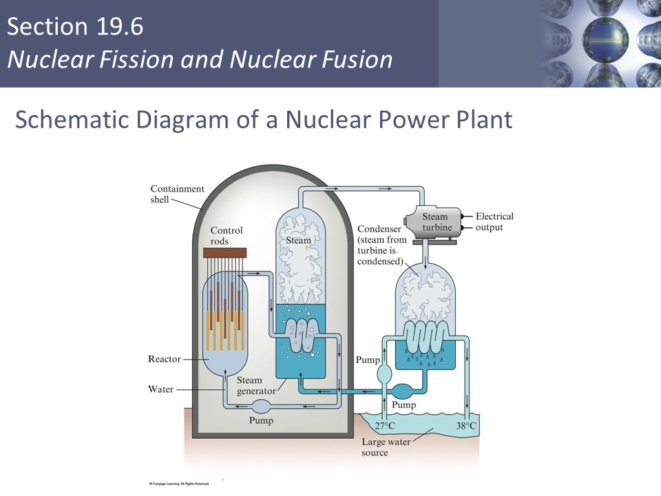 review atomic number (z) – number of protons - ppt video ... block diagram nuclear power plant nuclear power plant schematic diagram