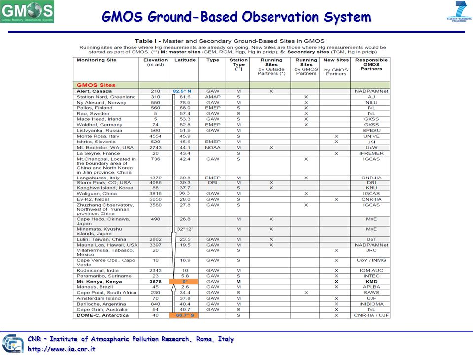 GMOS Ground-Based Observation System
