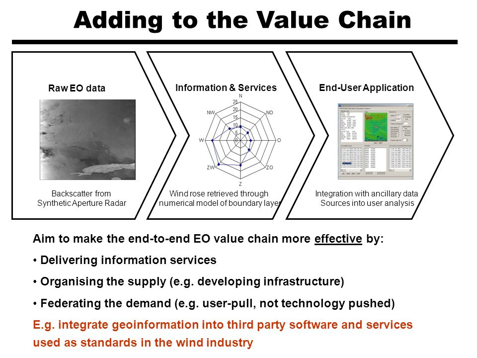 Adding to the Value Chain Information & Services