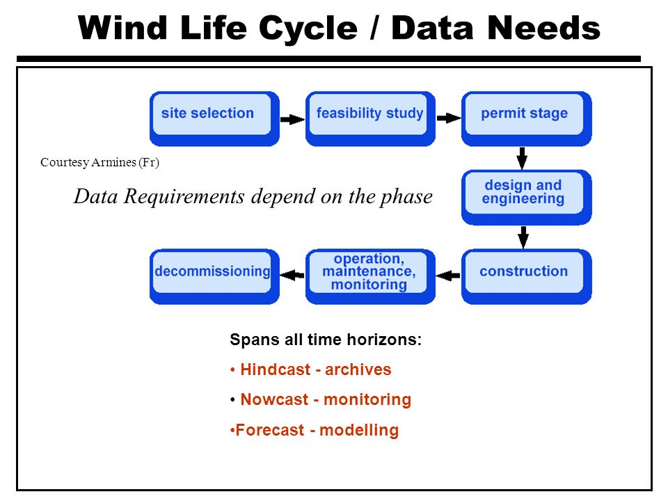 Wind Life Cycle / Data Needs