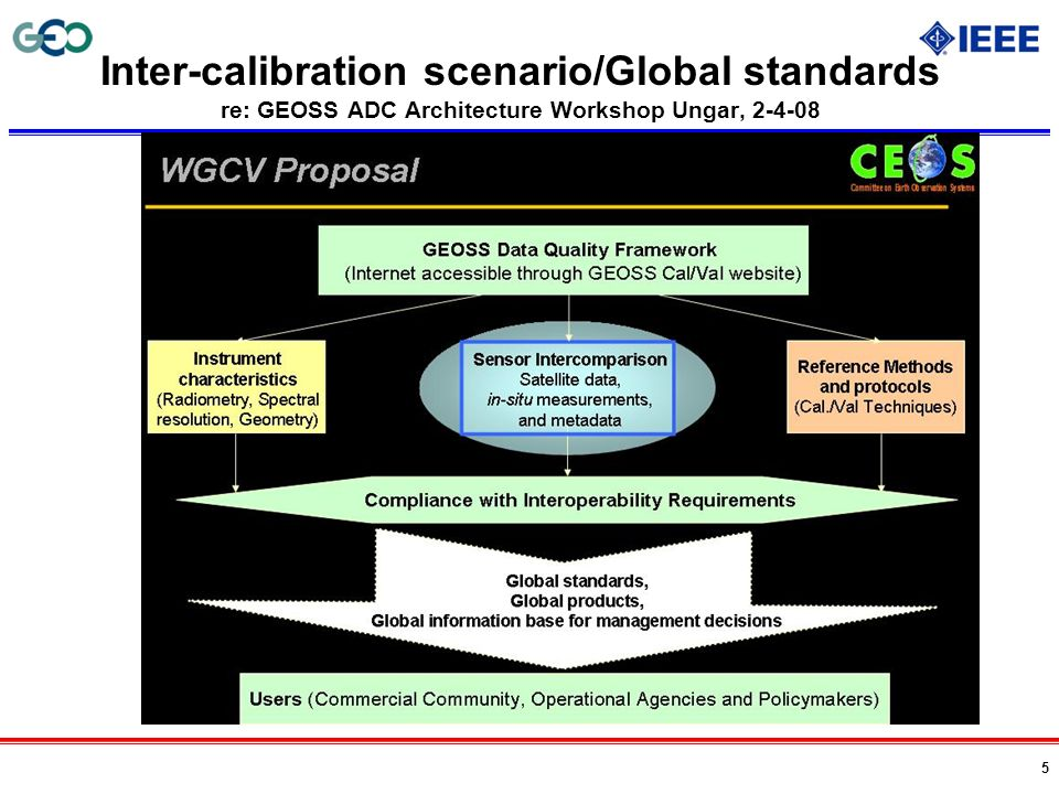 Inter-calibration scenario/Global standards re: GEOSS ADC Architecture Workshop Ungar, 2-4-08
