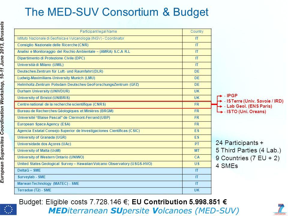 The MED-SUV Consortium & Budget