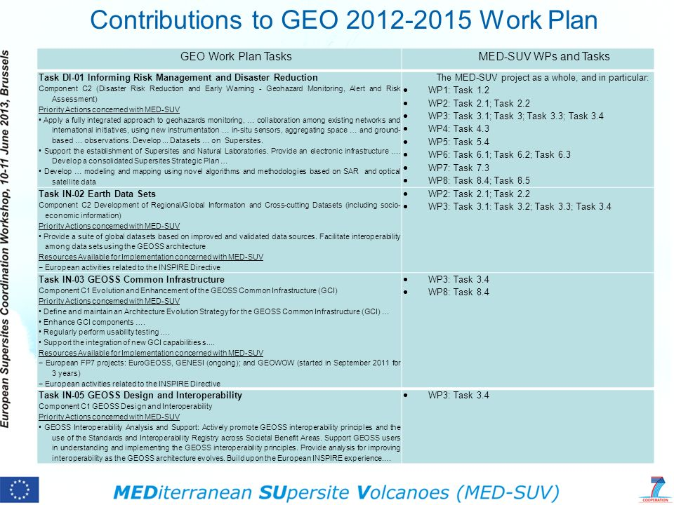 Contributions to GEO Work Plan