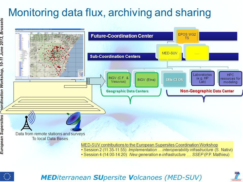 Monitoring data flux, archiving and sharing