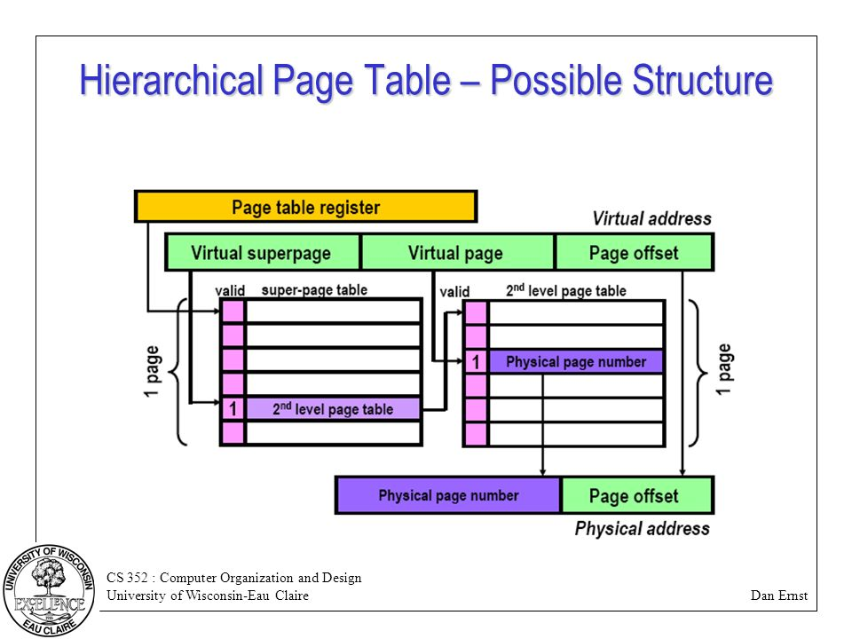 Some vm complications extra memory accesses page tables for Table structure