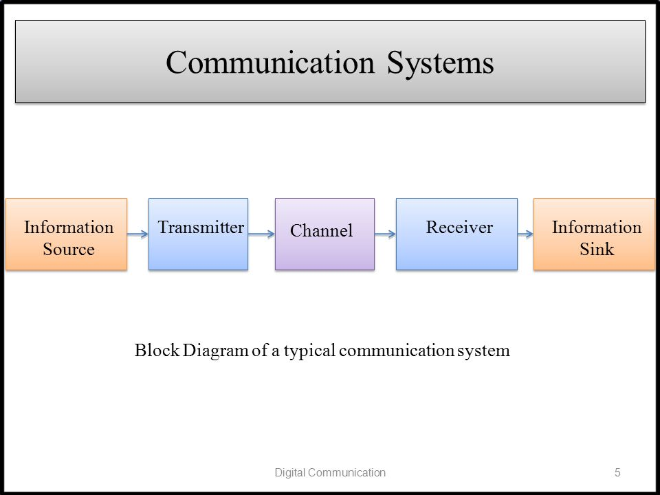 block diagram of digital communication system pdf