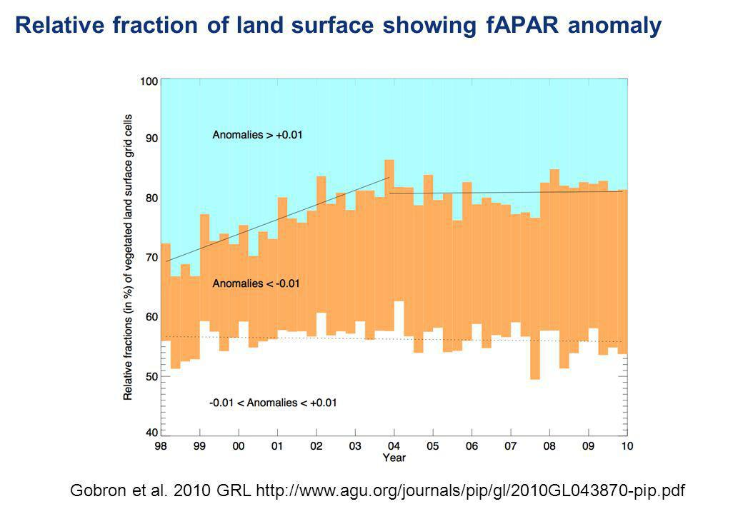 Relative fraction of land surface showing fAPAR anomaly
