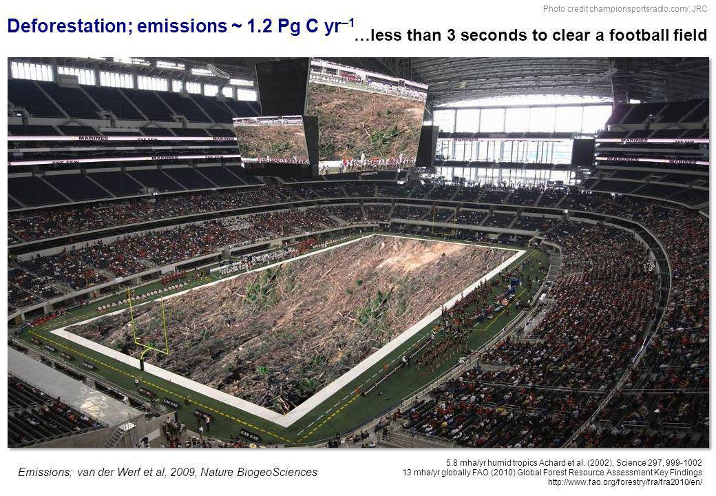 Deforestation; emissions ~ 1.2 Pg C yr–1