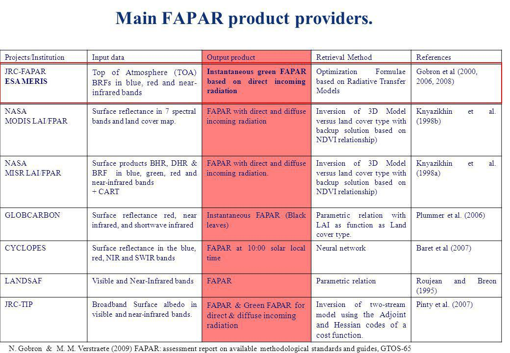 Main FAPAR product providers.