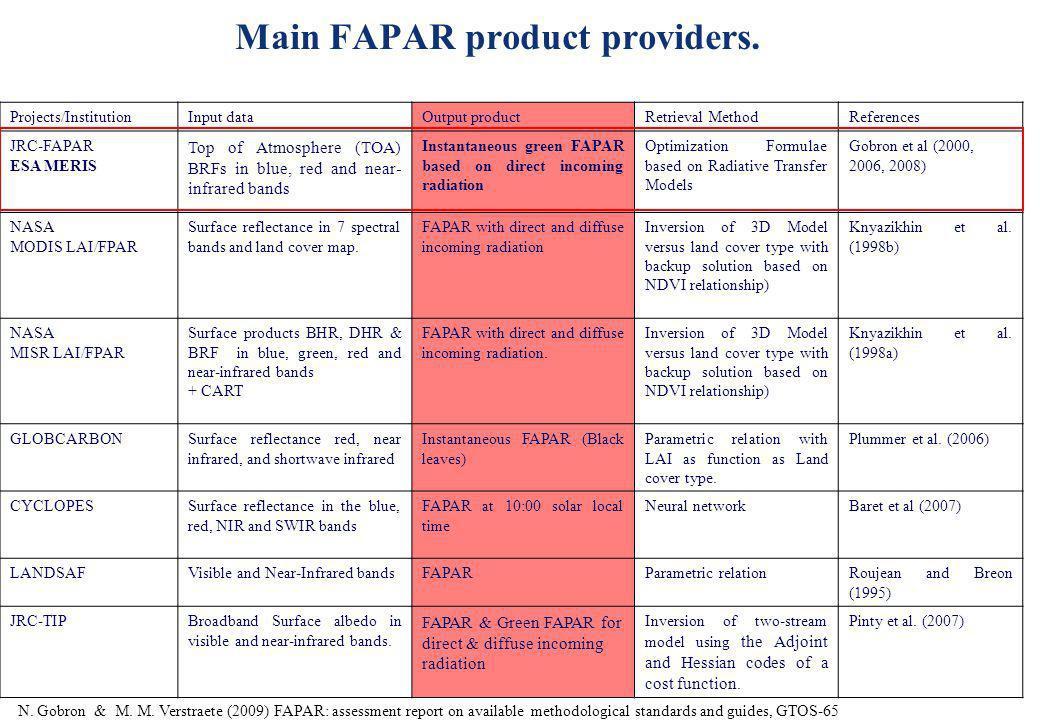 Main FAPAR product providers.