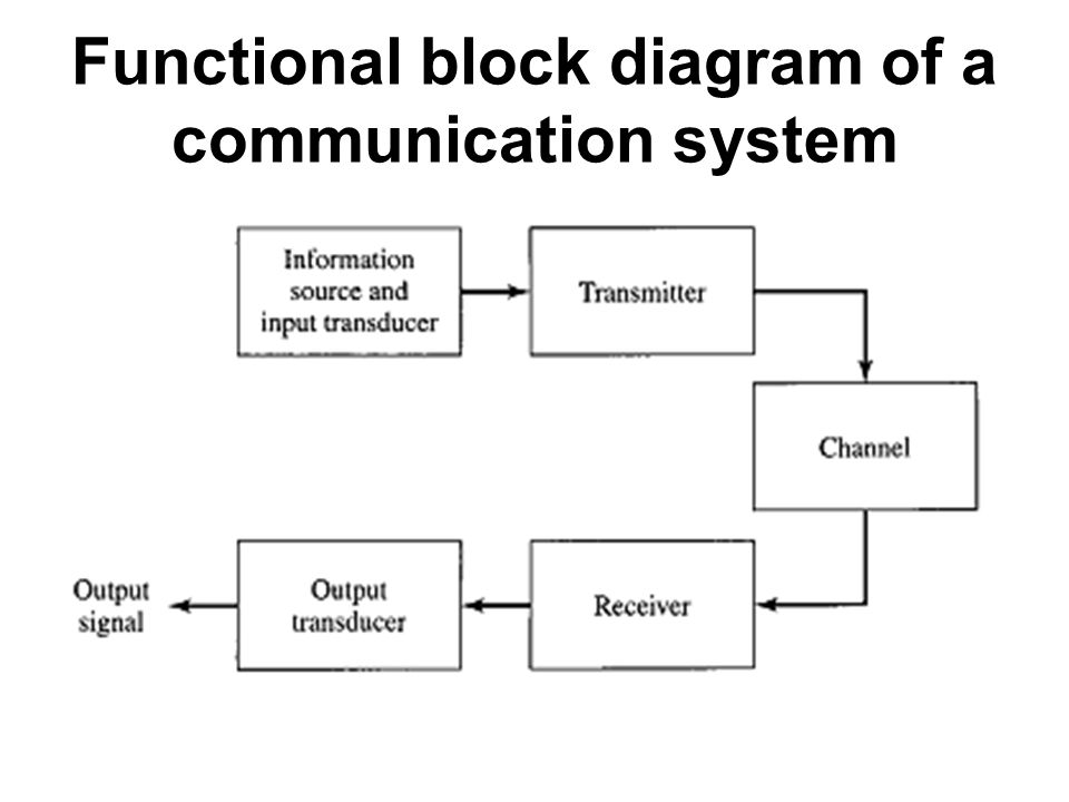 Moodle 1 communication systems ppt video online download 22 functional block diagram ccuart Gallery