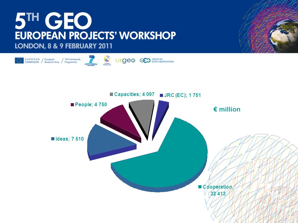 € million Capacities; 4 097 JRC (EC); 1 751 People; 4 750 Ideas; 7 510