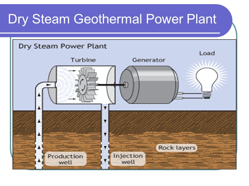 Dry Steam Power Plant Diagram | Repair Wiring Scheme