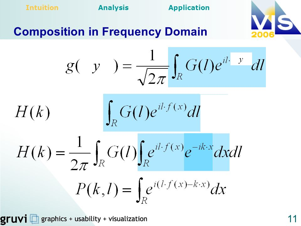 Composition in Frequency Domain