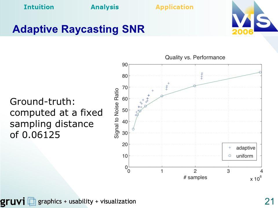 Adaptive Raycasting SNR