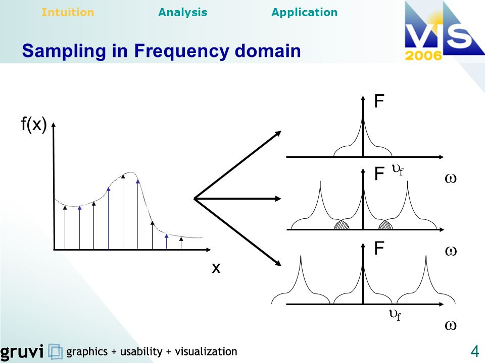 Sampling in Frequency domain