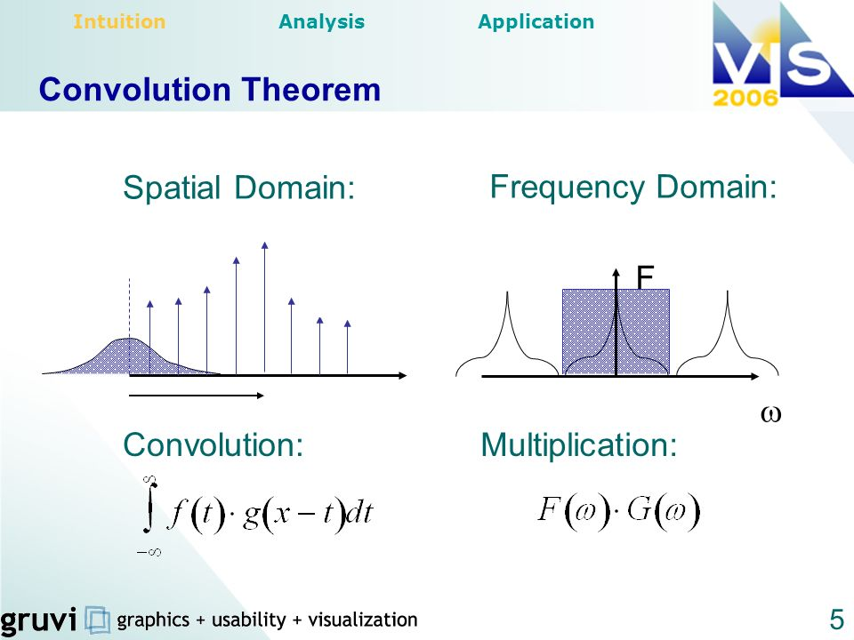 Convolution Theorem Spatial Domain: Frequency Domain:  F Convolution: