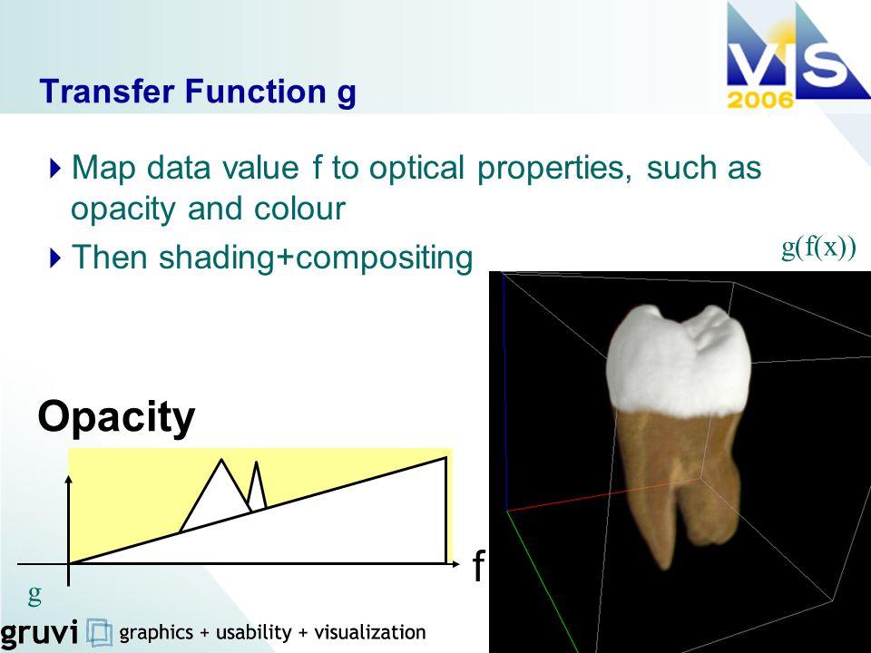 Opacity f Transfer Function g