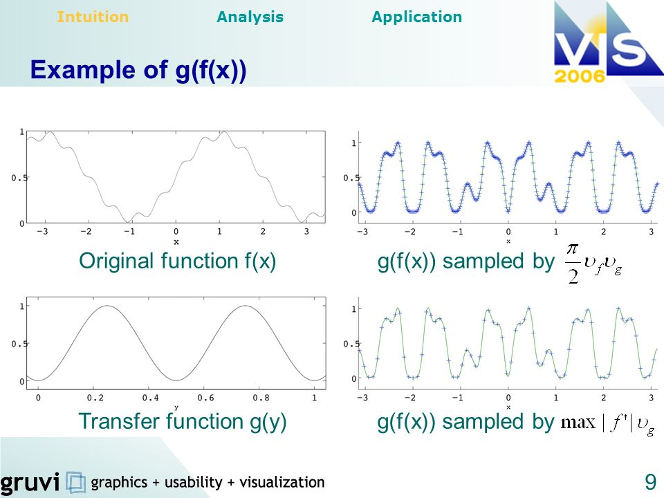 Example of g(f(x)) Original function f(x) g(f(x)) sampled by