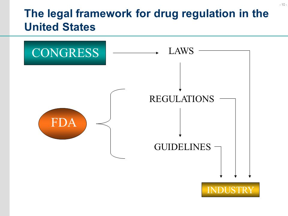 The legal framework for drug regulation in the United States