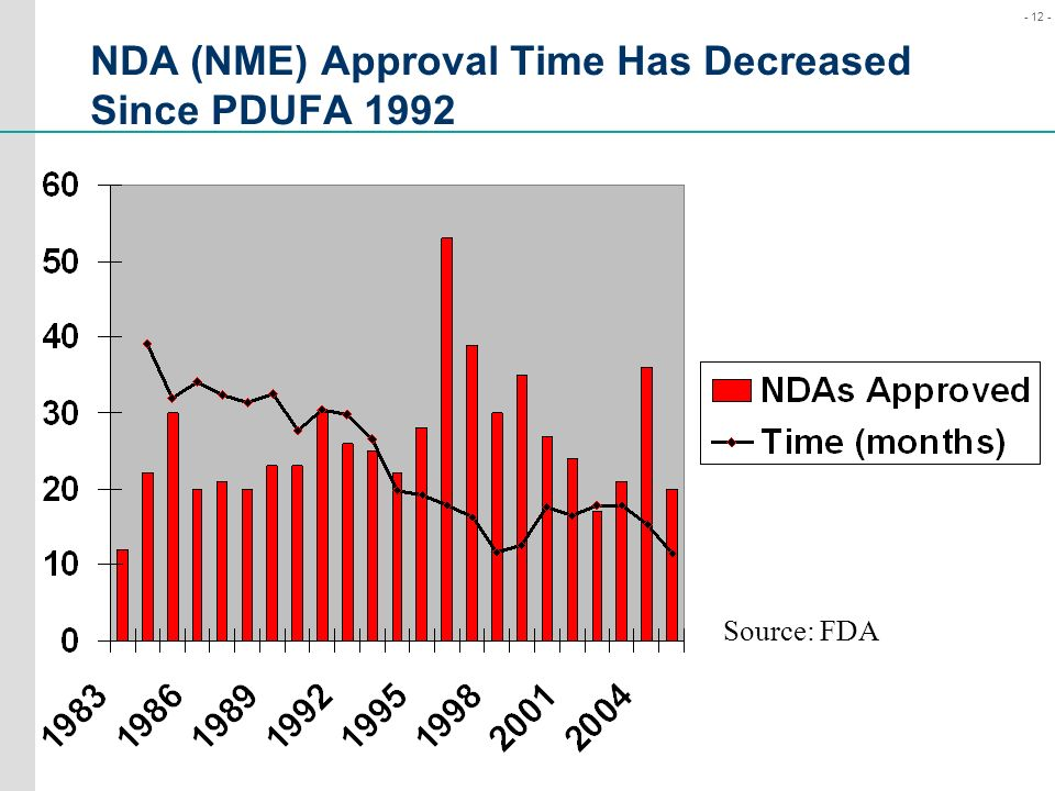 NDA (NME) Approval Time Has Decreased Since PDUFA 1992