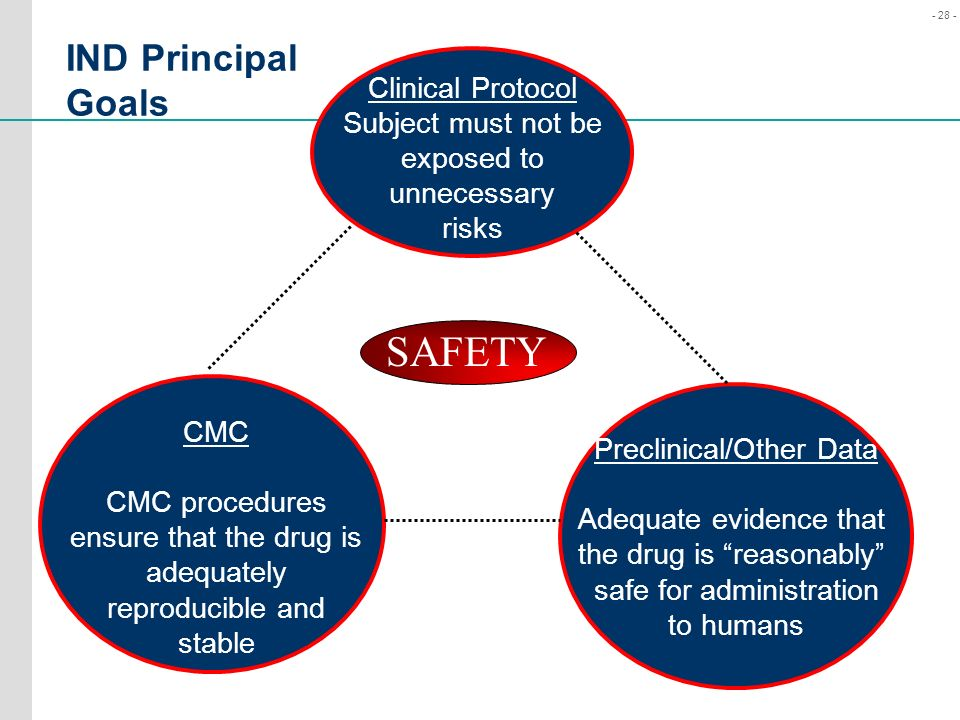 SAFETY IND Principal Goals Clinical Protocol Subject must not be