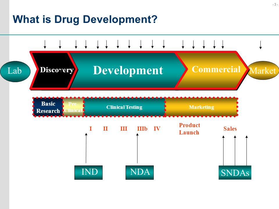 What is Drug Development