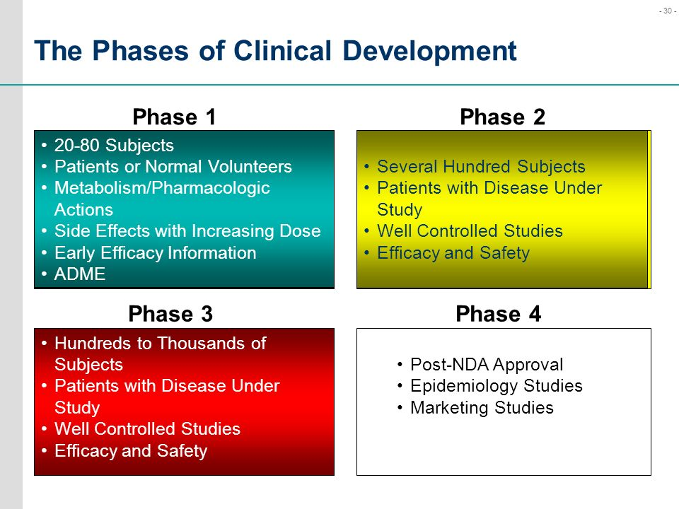 The Phases of Clinical Development