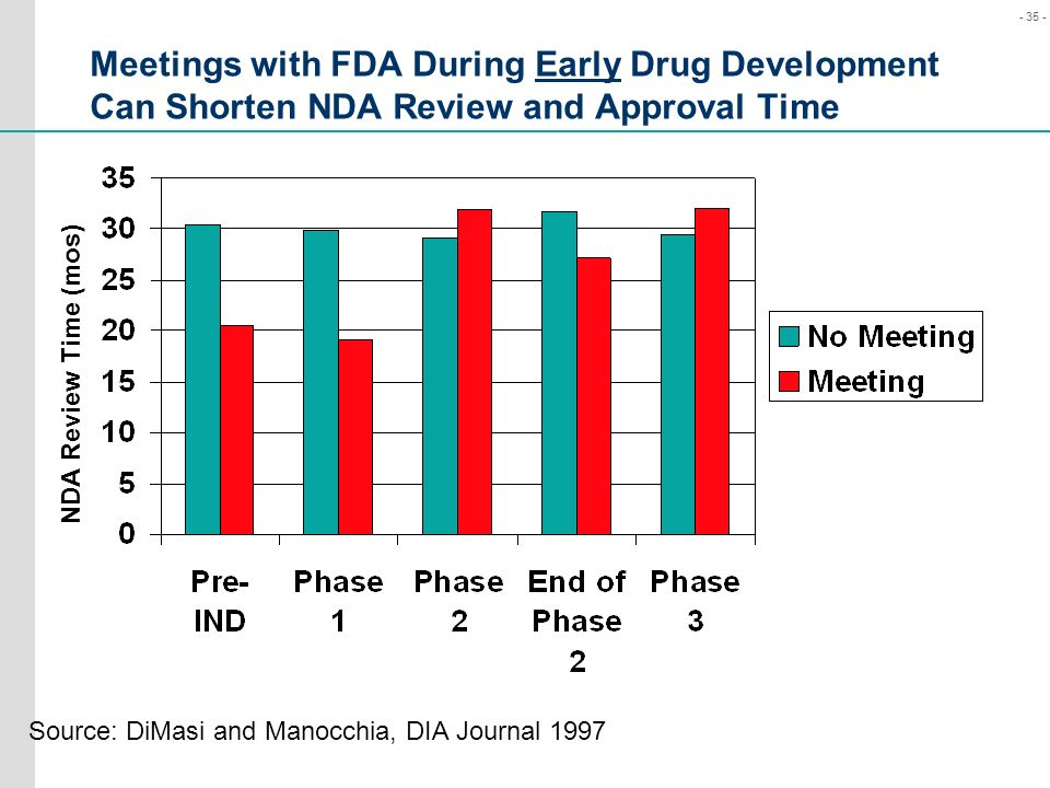 Meetings with FDA During Early Drug Development Can Shorten NDA Review and Approval Time