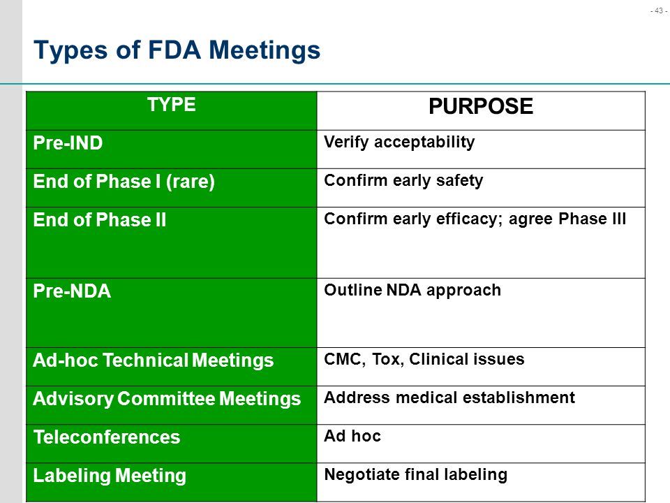 Types of FDA Meetings PURPOSE TYPE Pre-IND End of Phase I (rare)
