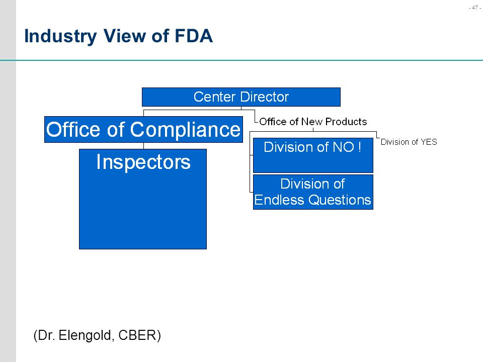 Industry View of FDA (Dr. Elengold, CBER)