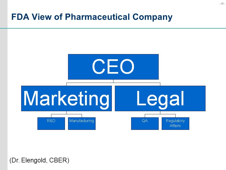 FDA View of Pharmaceutical Company