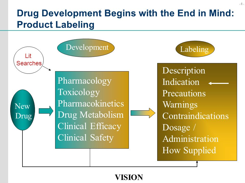 Drug Development Begins with the End in Mind: Product Labeling