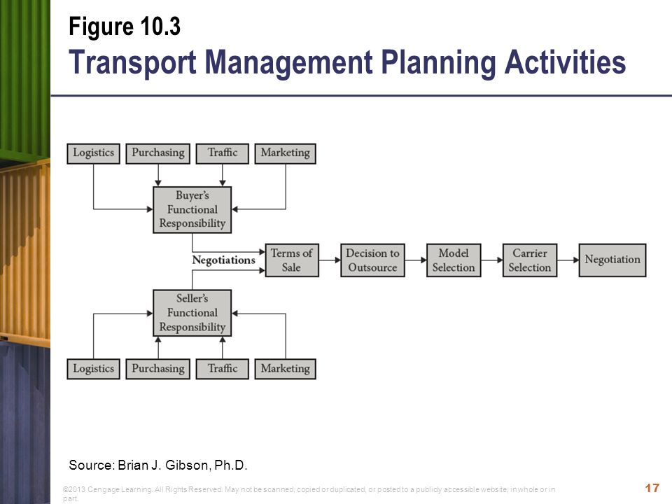transport management plan template - managing the flow of the supply chain ppt video online