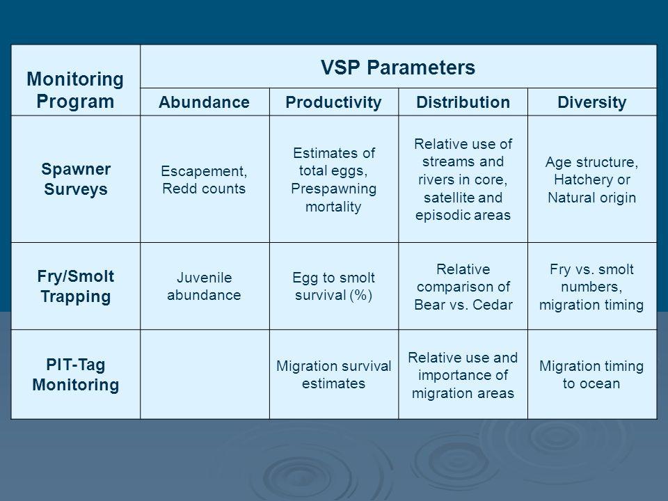 VSP Parameters Monitoring Program Abundance Productivity Distribution