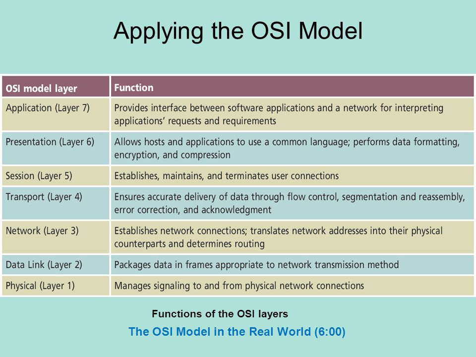the history of the osi model essay History: osi reference model is advanced teaching of network as there was a need of common model of protocol layers, this concept promoted the idea and defined about interoperability between network devices and software.