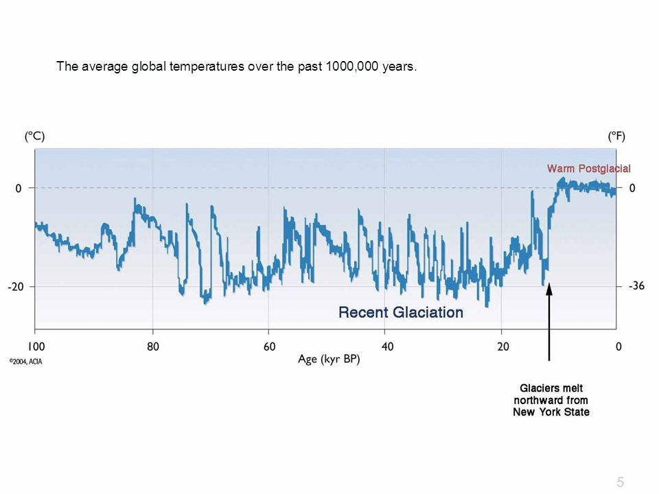 The average global temperatures over the past 1000,000 years.