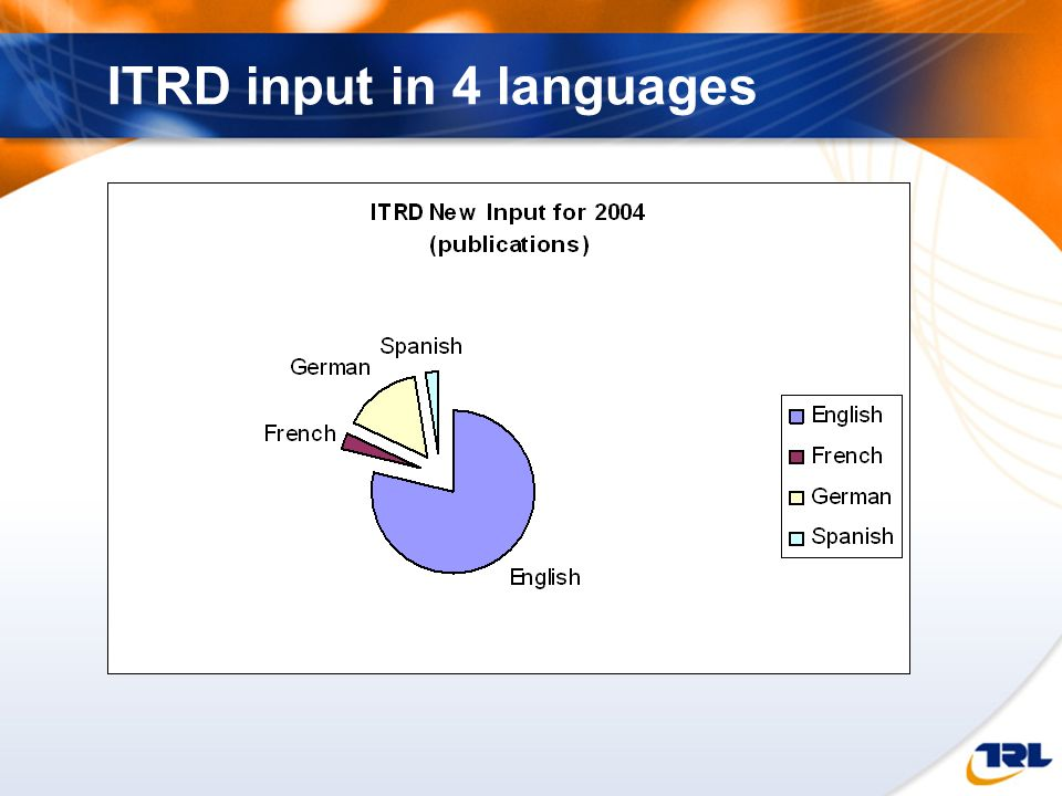 ITRD input in 4 languages