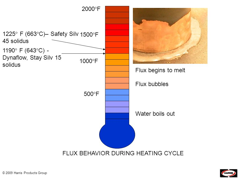 FLUX BEHAVIOR DURING HEATING CYCLE