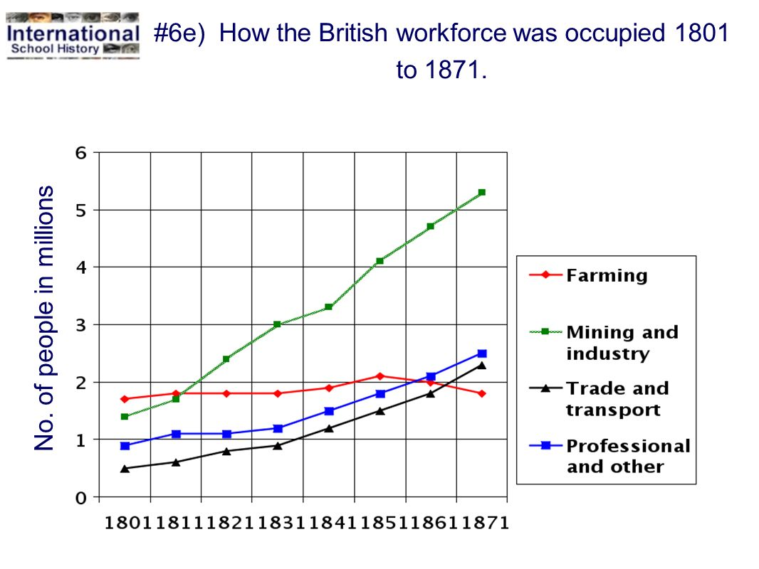 #6e) How the British workforce was occupied 1801 to 1871.