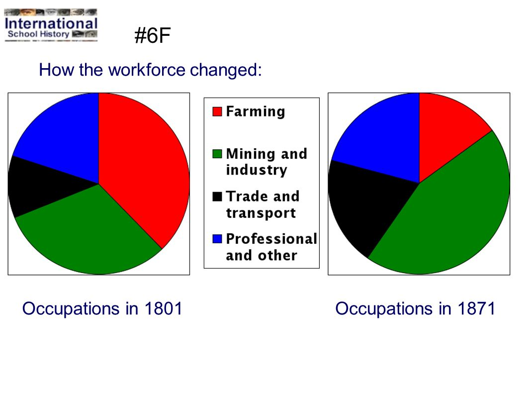 #6F How the workforce changed: Occupations in 1801 Occupations in 1871