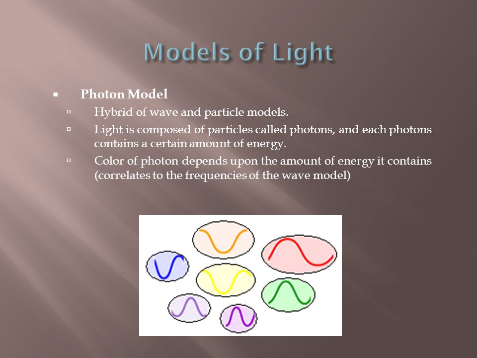 Models of Light Photon Model Hybrid of wave and particle models.