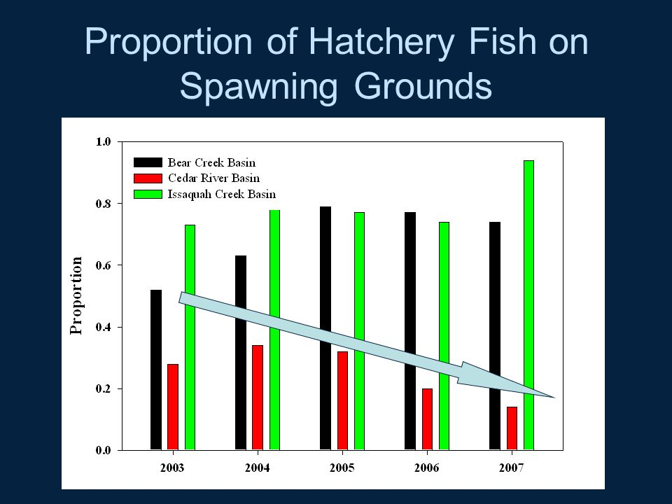 Proportion of Hatchery Fish on Spawning Grounds