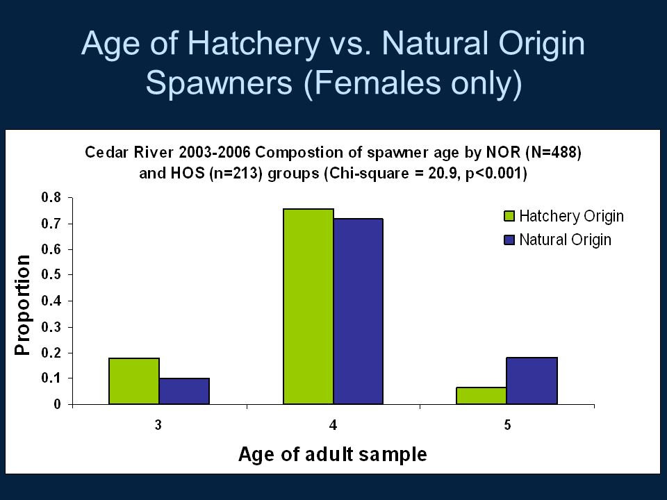 Age of Hatchery vs. Natural Origin Spawners (Females only)