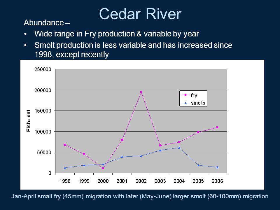 Cedar River Abundance –
