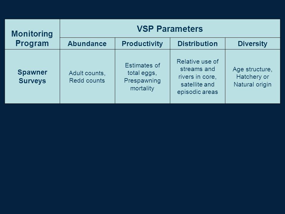 VSP Parameters Monitoring Program Abundance Productivity Distribution
