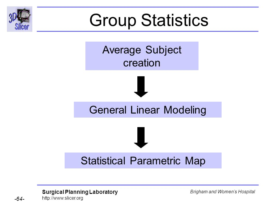 Group Statistics Average Subject creation General Linear Modeling